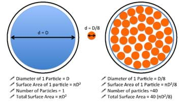 A drawing shows how more and smaller particles that take up the same overall area as one large particle end up providing five times the surface area for the same overall area they occupy. The drawing shows two equally sized circles. One is filled with one blue particle with diameter = D. The other circle is filled with 40 smaller orange particles, each with diameter = D/8. Thus, 40 of the smaller orange particles fit into the same area as one of the blue particles, and provide five times the surface area.