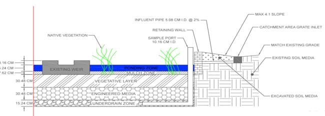 A Guide to Rain Garden Construction - Activity ... on raised bed gardening design ideas, rain water garden ideas, greenhouse design ideas, landscape design ideas, rain garden construction, rain barrel design ideas, rain garden plans, downtown design ideas, rain garden installation, rain garden architecture, rain garden design diagrams, flower box design ideas, orchard design ideas, rain garden layout, rain gardening, permaculture design ideas, rain garden design templates, rain garden plants, rain garden design software, root cellar design ideas,