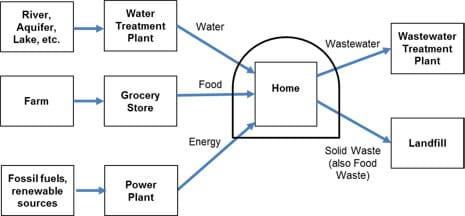 A diagram with boxes and arrows shows the water (river, treatment plant), food (farm, grocery), energy (fossil fuels, renewables, power plant), wastewater (treatment plant), and solid waste (landfill) infrastructure connected to a home or neighborhood. A dome drawn over the home cuts off all its support suppliers and receivers of its input/resources and output/waste.