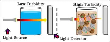 A line diagram shows how turbidity is measured using two water samples, light sources and light detectors. Arrows show light going through two water samples. The arrow emerges narrower from the high turbidity sample.