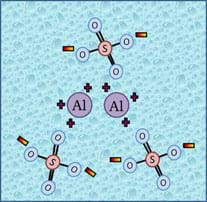 Diagram shows a regrouping of the atoms that compose alum into negative aluminum ions and positive sulphur ions.