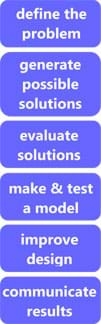 Define the problem, generate possible solutions, evaluate solutions, make and test a model, improve design, communicate results.