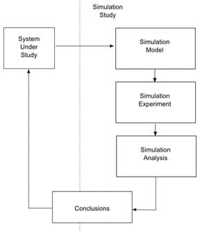 A simulation study flowchart shows a sequence of labeled boxes with arrows pointing to the next box. The labels are: simulation model, simulation experiment, simulation analysis, conclusions, system under study, and back to simulation study.