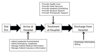 A left-to-right diagram of boxes and arrows shows the sequence of healthcare processes: Dial 911, arrive at hospital, treatment at hospital, discharge from hospital. Arriving includes admitting and managing patient medical and insurance information. Treatment includes providing health care, hotel services, scheduling, and surgical and therapeutic support. Discharging includes billing.