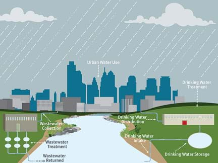 A drawing shows a river in front of the profile of a city being rained on. Key components show the urban water cycle, including drinking water intake (from the river) > drinking water sstorage > drinking water treatment > drinking water distribution (to the city) > urban water use (in the city) > wastewater collection > wastewater treatment > wastewater returned (to the river).