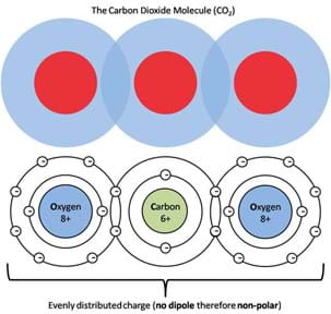 Schematic model of the charge distribution in a carbon dioxide molecule shows even distributed charge (no dipole, therefore non-polar).