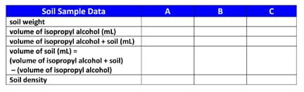 "Left column cell contents: Soil weight, volume of isopropopyl alcohol (mL), volume of isopropyl alcohol + soil (mL), volume of soil (mL) = (volume of isopropyl alcohol + soil) – (volume of isopropyl alcohol), and soil density. Three empty right columns for ""Soil Sample Data: A, B, C."""