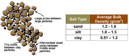 Drawing shows large pore space between large particles, tiny pores between clay particles, and intermediate sized pores between middle sized particles. (right) Average bulk density for sand = 1.2-1.8 g/cm^3, for silt = 1.0=1.3 g/cm^3, for clay = .51-1.2 g/cm^3.
