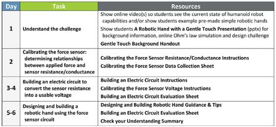 A three-column table shows the student tasks and resources to use throughout the six sessions of the activity: understand the challenge (Day 1), calibrating the force sensor: determining relationships between applied force and sensor resistance/conductance (Day 2), building an electric circuit to convert the sensor resistance into a usable voltage (Days 3-4) and designing and building a robotic hand using the force sensor circuit (Days 5-6).