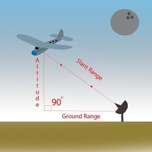 A diagram shows the altitude, ground range and slant range right triangle. All three lengths form a right triangle. The altitude is the triangle height, the ground range is the base, and the slant range is the hypotenuse. The angle between the altitude and the ground range is a 90° right angle. A clipart airplane is positioned at the intersection of the altitude and the slant range, and a clipart radar system receiver is positioned at the intersection of the ground range and slant range.