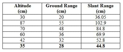 A three-column table provides values for altitude (cm), ground range (cm) and the corresponding slant range (cm). The values correspond to the 3 side lengths of a right triangle. In the format (altitude, ground range, slant range), the values provided are: (30, 20, 36.05), (87, 55, 102.9), (70, 48, 84.8), (60, 36, 69.9), (42, 32, 52.8), and (35, 28, 44.8).