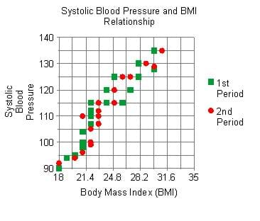 A graph of BMI vs. systolic blood pressure plots data from two classes (first period as green squares, second period as red dots). All points cluster roughly around a best fit line in which systolic blood pressure rises as BMI rises.