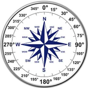 A diagram shows a compass labeled with cardinal directions and degrees indicating where each direction is located, measured clockwise from north.