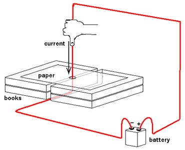 Drawing shows a hand holding a red wire that goes vertically through a hole in a paper placed on top of two stacks of books two high, connected to a battery.
