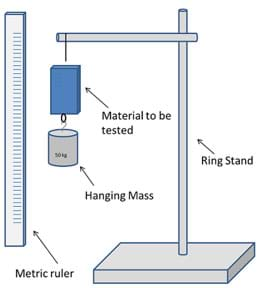 A diagram shows a ring stand with test material suspended from its horizontal arm, with a 50 kg hanging mass hanging from the material, below it. A metric ruler is positioned vertically next to the hanging items.