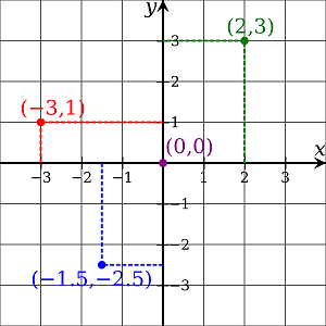 A Cartesian coordinate plane showing four plotted points (0,0), (2,3), (-3,1) and (-1.5,-2.5).