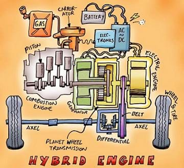 Diagram shows the components of a hybrid vehicle engine and their arrangement. Components include combustion engine, piston, generator, planet wheel transmission, electric engine, battery, electronics, carborator, gas, belt, differential, axle, wheel and tire.