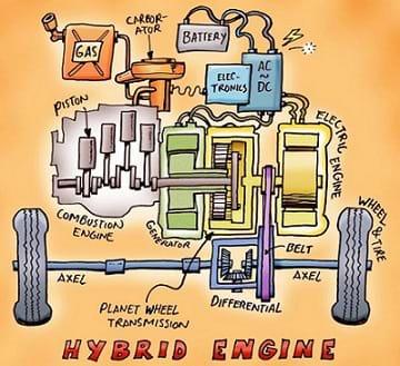 hybrid vehicle design challenge unit. Black Bedroom Furniture Sets. Home Design Ideas