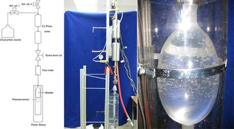 Three images. A drawing and photo of a prototype strain energy accumulator built for testing the concept. A photo shows a close-up of a portion of the prototype, one section of a clear balloon-type material expanded within a strapped-on Plexiglas sleeve, storing hydraulic energy.
