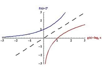 Graph of exponential and log functions.
