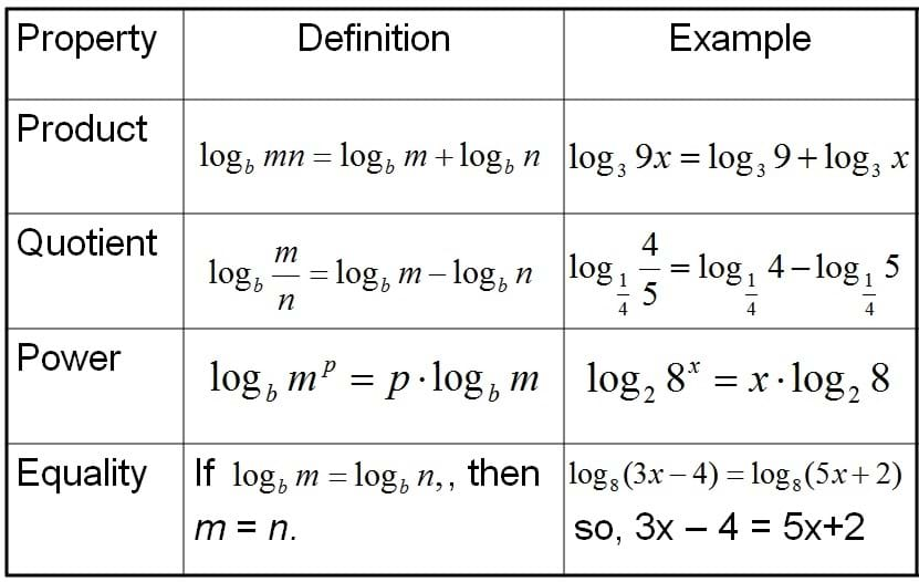 Homework help with logarithms Ssays for sale – Solving Log Equations Worksheet