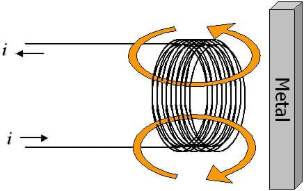 The current, i, is shown entering a loop of wire from the left looping multiple times and then exiting on the left. The loops are vertical and curved arrow shows the magnetic field lines created attracting a piece of metal on the right.