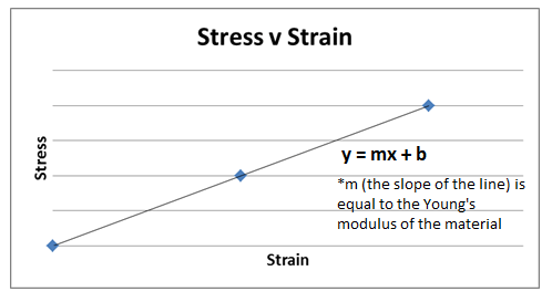A graph shows the plotting of three stress vs. strain data points for a given material and a best-fit line for the points: y = mx + b where m, the slope of the line, is equal to the Young's modulus of the material.