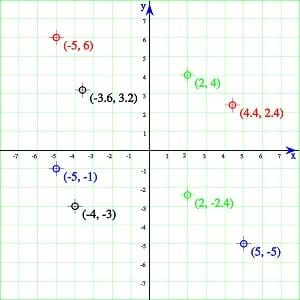Various points plotted on a grid, a coordinate plane, with x- (horizontal) and y-axes (vertical).