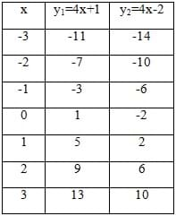 Table with three columns: x; y1 = 4x + 1; y2 = 4x - 2. And seven rows of data.