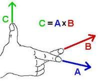 A drawing shows a right hand and associated forces. The thumb, middle finger and pointer (index) finger are extended. Equation C = AxB is shown. A vector C is extending from the thumb, B from the middle finger, and A from the pointer finger.