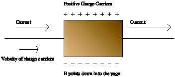 A square of copper foil has current moving through it from left to right, and a magnetic field is pointing into the page. Positive charges are labeled above the square and negative charges are labeled below it. Velocity of charge particles is labeled going left to right.
