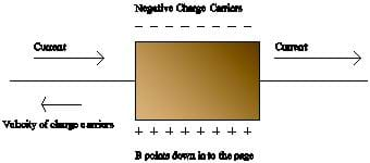 A square of copper foil has current moving through it from left to right, and a magnetic field is pointing into the page. Positive charges are labeled below the square and negative charges are labeled above it. Velocity of charge particles is labeled going right to left.