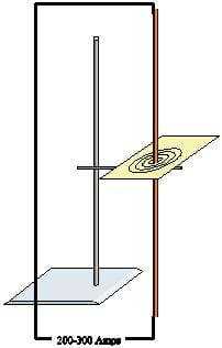 A diagram shows a loop of wire with a vertical part attached to a ring stand. A piece of paper is horizontally wrapped around the loop with lines of concentric circles around the wire.