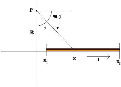 An x-y axis with a segment of wire along the x axis and a point labeled p on the y axis