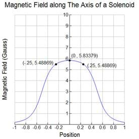 A graph of the magnetic field along the axis of a solenoid. The magnetic field versus position is a normal curve with the maximum at 0,5.8.
