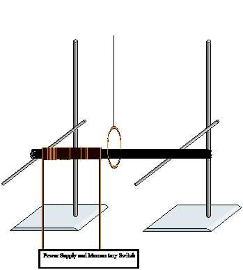 Two ring stands next to each other, both with bars attached. A group of metal wires rests on the bars, and magnetic wire is wrapped around the metal wires and attached to
