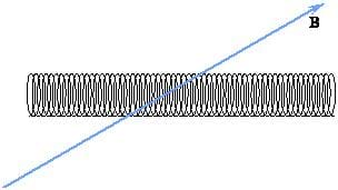 A solenoid horizontal to the page with a magnetic field pointing up and to the right.