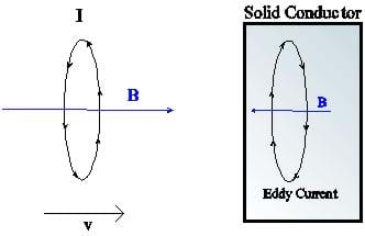 On the left, a loop of current moving to the right with a magnetic field through it and pointing towards the right. On the right, a grey box labeled solid conductor, with a current loop inside it. There is a magnetic field pointing to the left in this box.