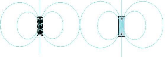 Two side-by-side drawings show a solenoid with magnetic field lines making a circular path from the top to bottom (left), and a permanent magnet with field lines exactly like a solenoid (right).