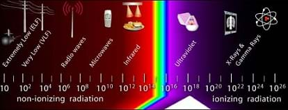 A diagram of the electromagnetic spectrum shows different types of electromagnetic radiation ordered by increasing frequency (in hertz). The most familiar form of electromagnetic radiation is visible light (center), with infrared (IR) and ultraviolet (UV) light on either side. The higher frequencies of EM radiation (right) consisting of x-rays and gamma rays, are types of ionizing radiation. Lower frequency radiation (left), consisting of light, infrared (IR), microwave (MW), radio frequency (RF), and extremely low frequency (ELF) are types of non-ionizing radiation.
