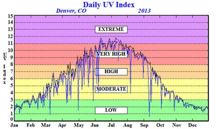 "A graph plots the daily UV index (0 to 15) from January through December. The resulting line, while somewhat jagged, basically forms a bell curve that peaks during the June, July and August summer months, rated as ""very high"" and ""extreme,"" while the winter months rate in the ""low"" to ""moderate"" categories."