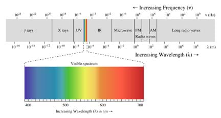 A diagram shows the full range of the electromagnetic spectrum from (left to right) gamma waves, x-rays, ultraviolet, visible spectrum, IR, microwave, FM radio waves, AM radio waves, long radio waves, indicating the frequency and wavelength. An enlargement of the visible spectrum shows the violet-blue-green-yellow-orange-red color spectrum with wavelength size indicated (400-700 nm).