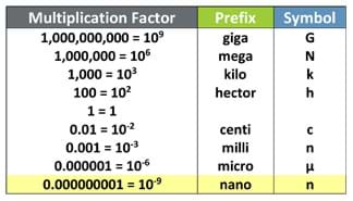 A table shows the International System of Units multiplication factors, standard prefixes and symbols for giga (G), mega (M), kilo (k), hector (h), centi (c), milli (m), micro (μ) and nano (n).
