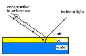 A side-view line drawing shows the path of incident light as it travels from air to oil, then water, and back out, interfering constructively with itself to produce a color pattern.