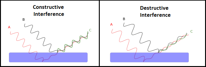 A two-part side-view line drawing shows two incident light beams (A, B) entering and leaving a thin film, each producing a reflected beam (dashed). Beam A reflects off the lower surface and beam B reflects off the upper surface of the thin film. The reflected beams combine to produce a resultant beam (C). If the reflected beams are in phase (left diagram) the resultant beam is relatively strong (constructive interference). If, on the other hand, the reflected beams have opposite phase, the resulting beam is attenuated (right diagram; destructive interference).