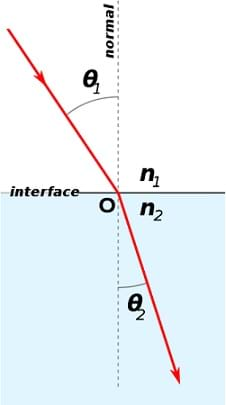 "A diagram shows a horizontal ""interface"" line with white space (medium with an index of refraction of n1) above and blue space (a different medium with an index of refraction of n2) below it. In the middle, a dashed line perpendicular to the interface line is labeled ""normal."" A red arrow (a light ray) passes through n1 into n2, bending as it moves from medium 1 into medium 2. In the first medium, the angle between the light ray and normal is ""θ1"" and in the second medium, the angle between the light ray and normal is θ2."