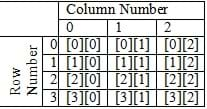 A table with column numbers x row numbers.