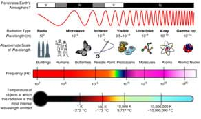 Photo shows diagram of the electromagnetic spectrum.