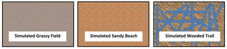Three computer-generated images illustrate three surfaces: grassy field (gray and fine), sandy beach (brown tones), wooded trail (brown chunks with randomly located blue strips).