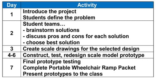 Day 1: Introduce the project; students define the problem. Day 2: student teams brainstorm solutions, discuss pros and cons for each solution, and choose the best solutions. Day 3: Create scale drawings for the selected design. Days 4 - 6: Construct, test and redesign the scale model prototype. Day 7: Final prototype testing, complete packet, and present prototypes to the class.